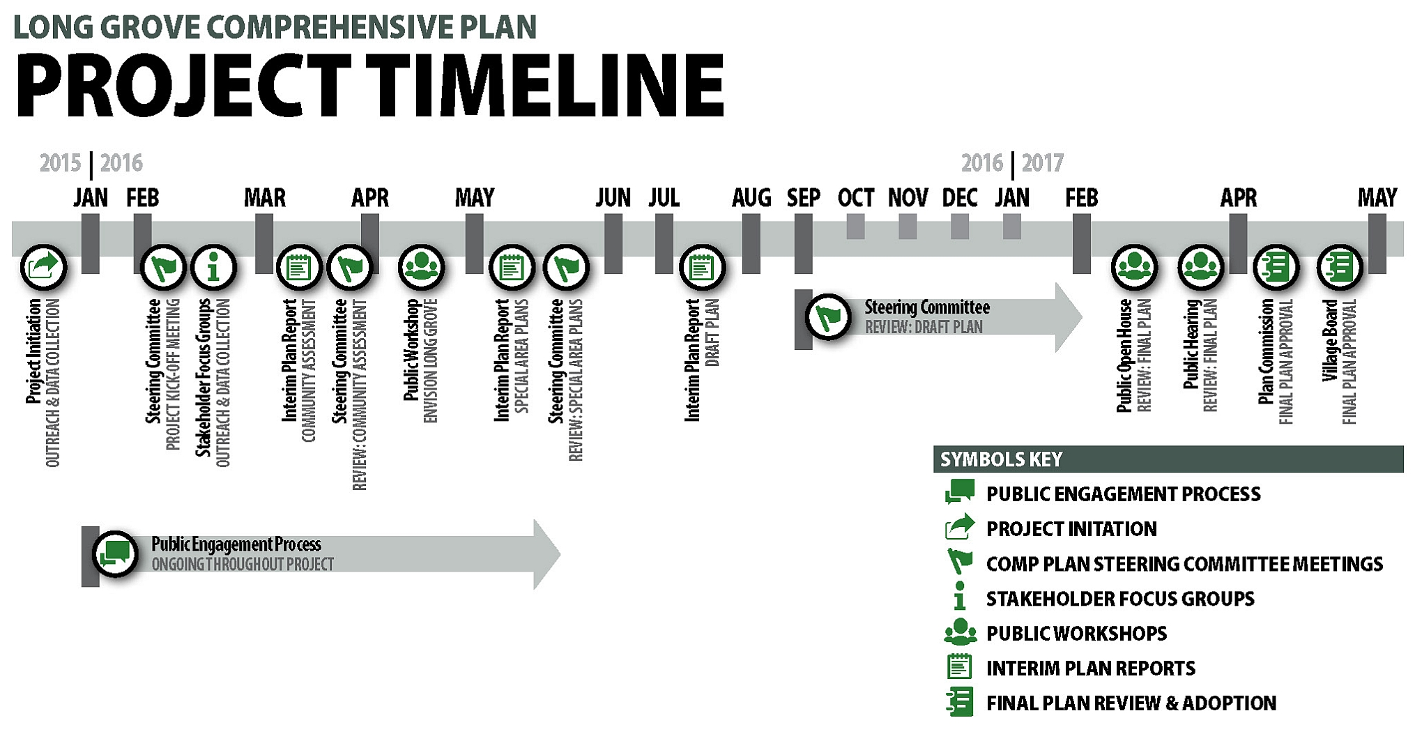 Project timeline long grove comprehensive plan long grove project timeline cropped thecheapjerseys Images