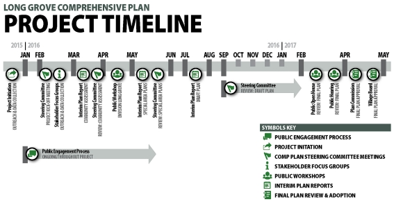Long Grove Project Timeline (cropped)